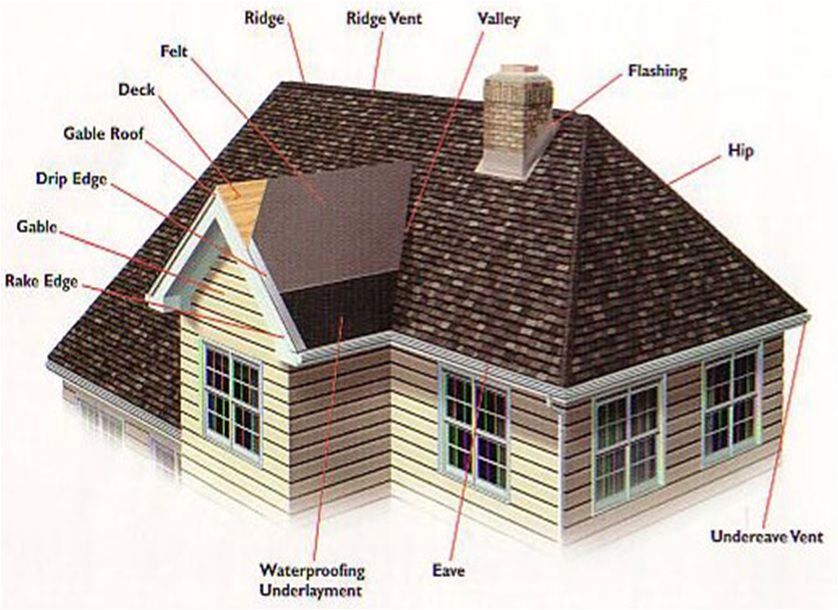Pin on Roof Coverings & Form Wok