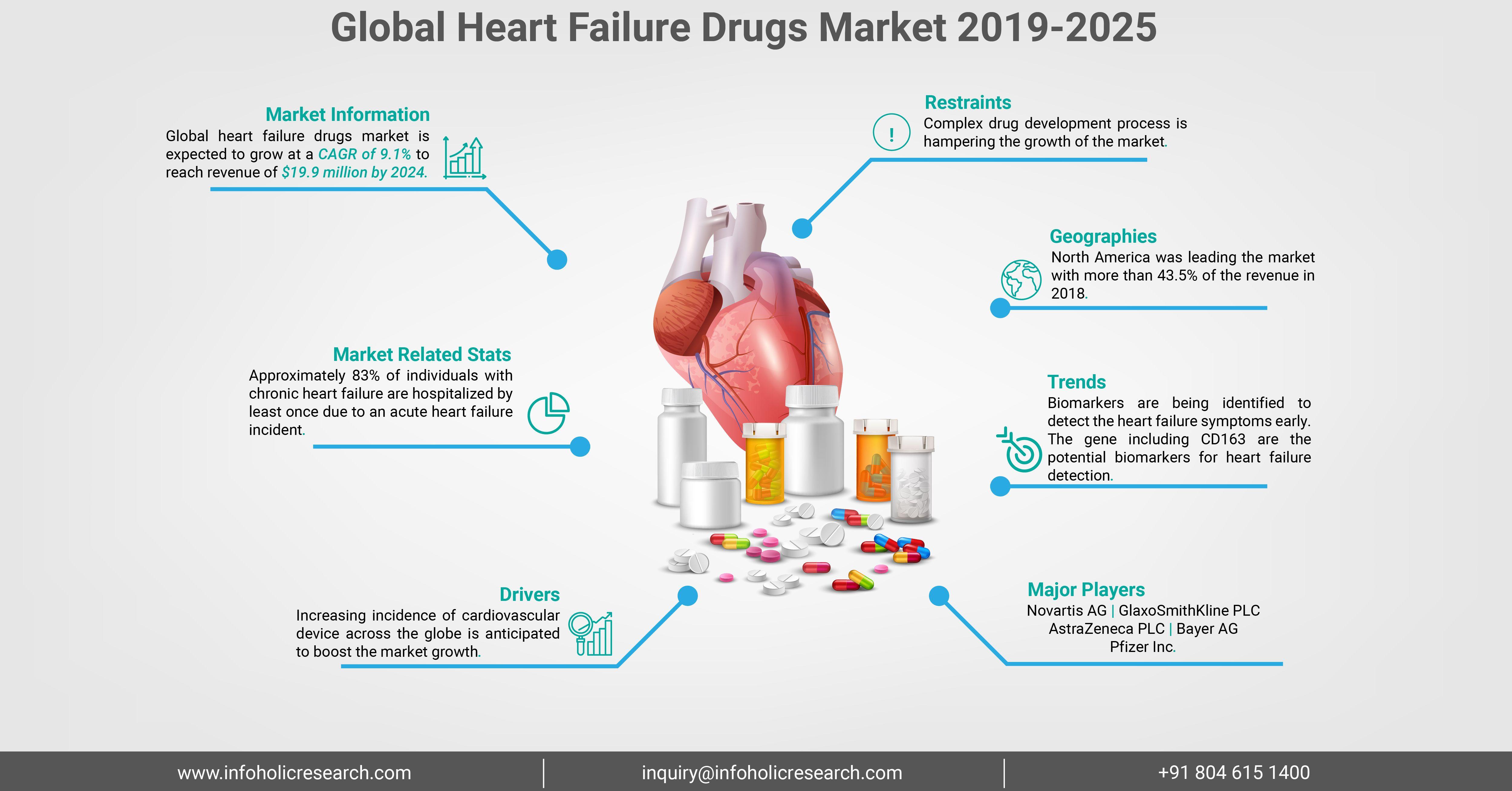 Pin On Heart Failure