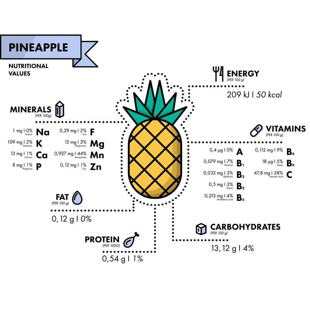 Photo of 28 Different Types of Pineapple
