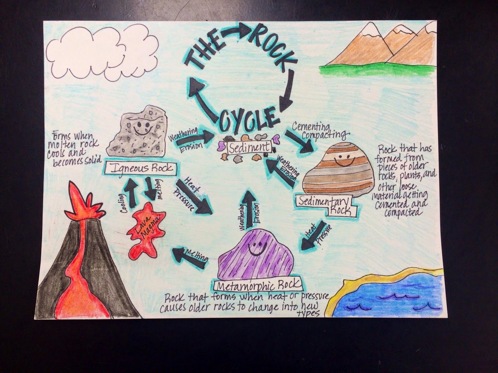 Rock Cycle Poster Images
