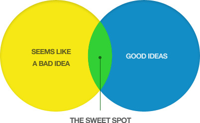 The Sweet Spot For Investing And Startups Per Peter Thiel Seems Like A Bad Idea Good Idea Spots Sweet Good Things