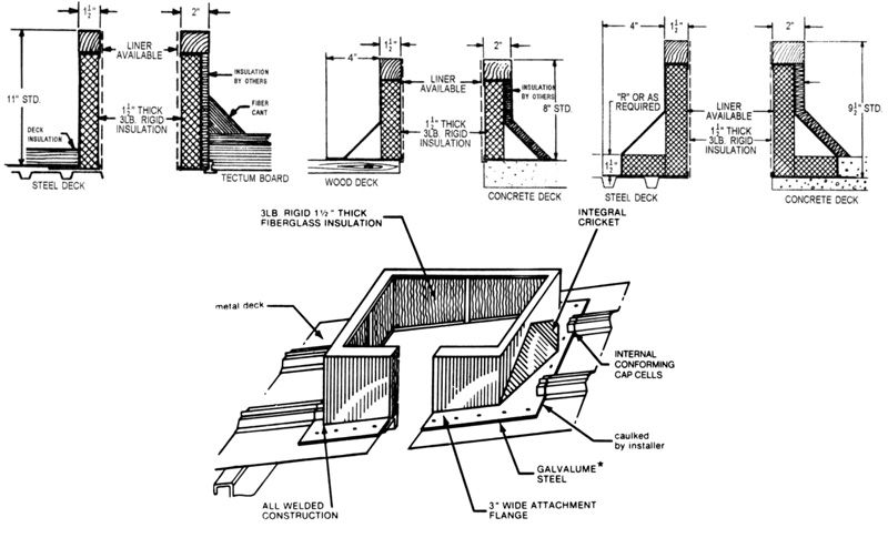 Speaking, try roof penetration after roofing