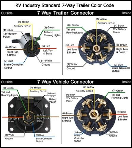 7Way Trailer Diagram | Teardrop Trailer Ideas | Trailer wiring diagram, Trailer light wiring