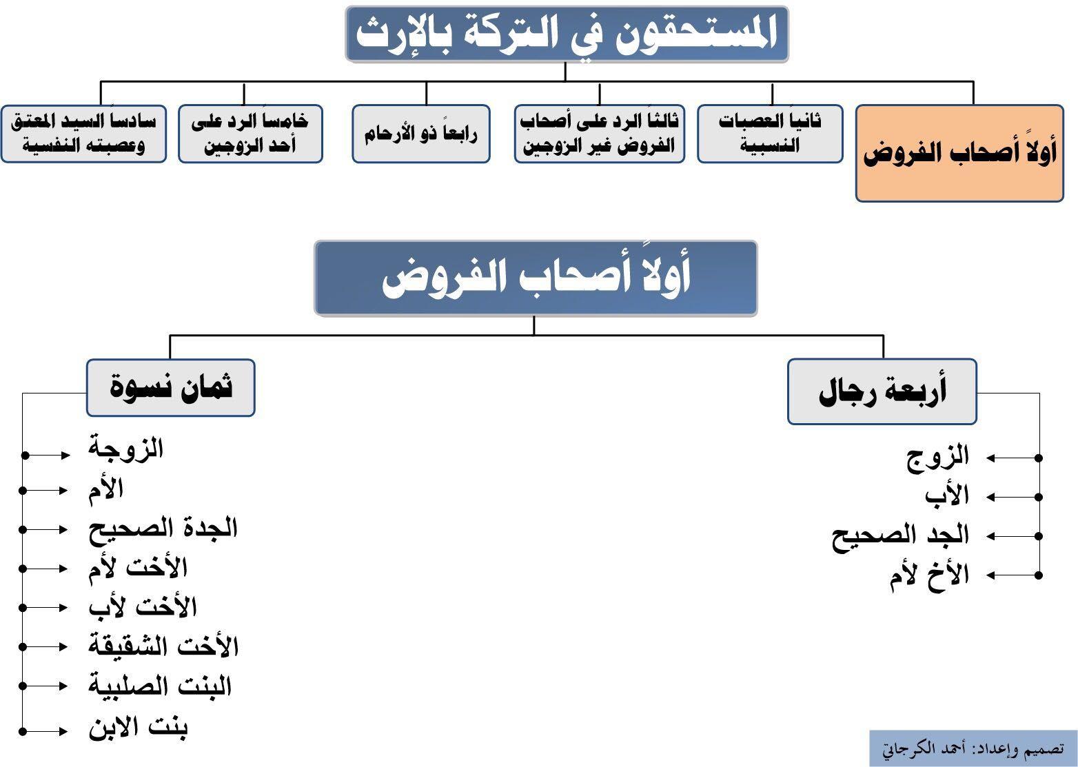 علم المواريث ٤ School Inheritance Law