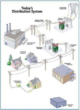 An old grid depiction | Power Grid Diagrams | Pinterest ...