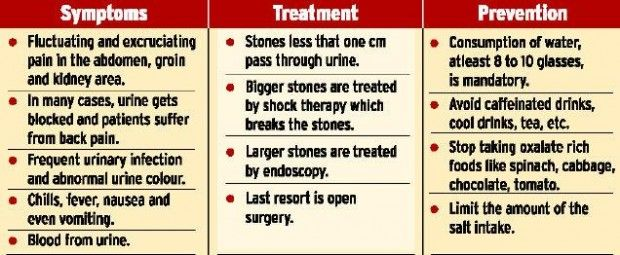 kidney stone symptoms – citybeauty, Human body