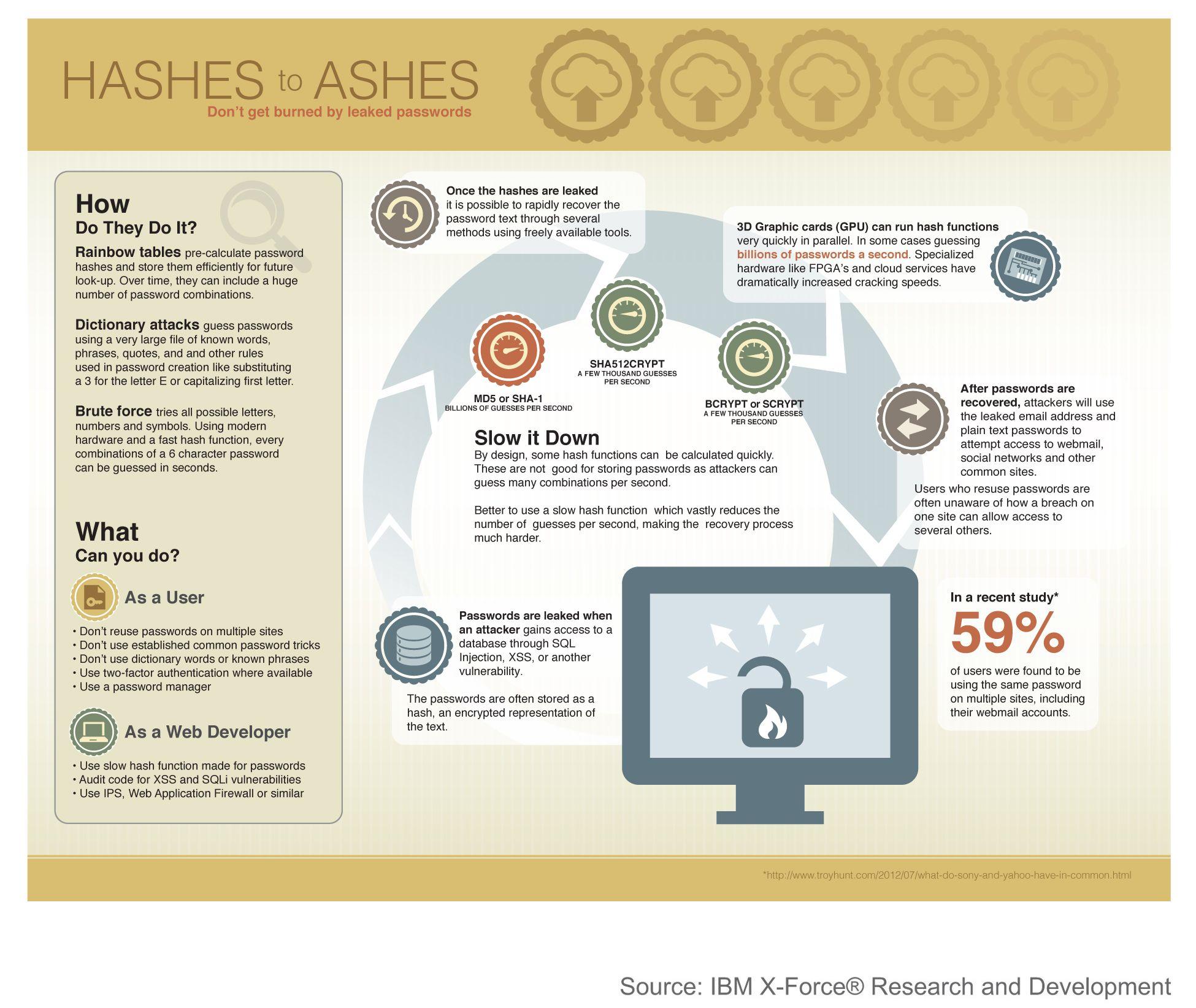 IBM X-Force Trend & Risk Report | IT & Tonic | Hack password