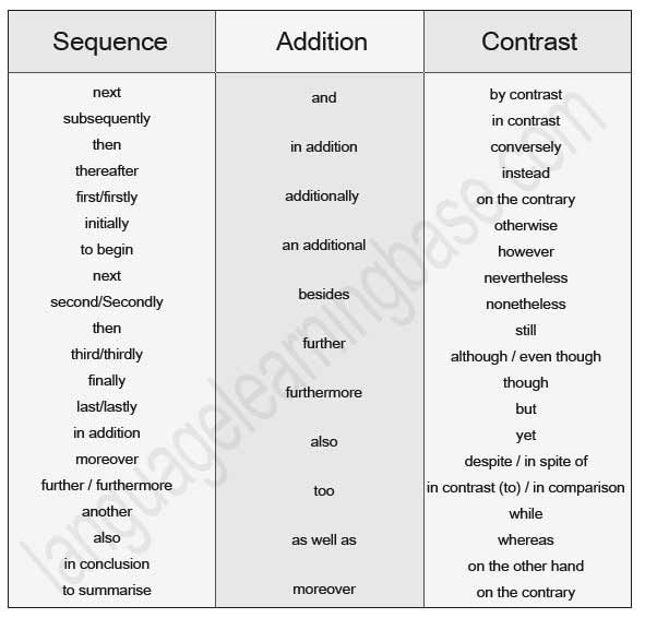list connective words essays Transitional words and phrases connect and relate ideas, sentences, and paragraphs in prose, the material is supported and conditioned not only by the ordering of the material (its position) but by connectives which signal order, relationship and movement.