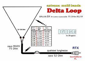 Antenna HF bultibanda DELTA LOOP balun rg59 75 Ohm i6ibe   radio