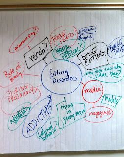 The Lesson Cloud: Paper Topic Brainstorming Activity