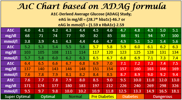 Hba1c chart has hba1c to bs conversion using the adag formula to