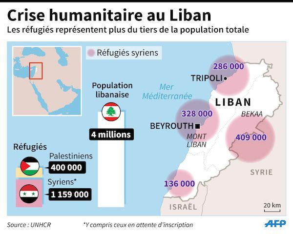 Situation Des Refugies Syriens Au Liban Et Aides Internationales