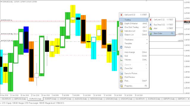 Cara Membaca Chart/Grafik Forex - Forex Indonesia