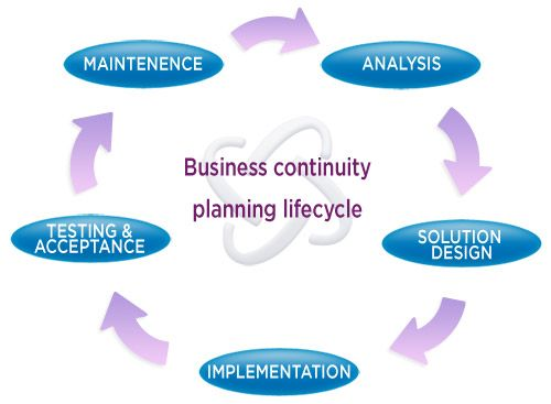 Business continuity and disaster recovery | aman