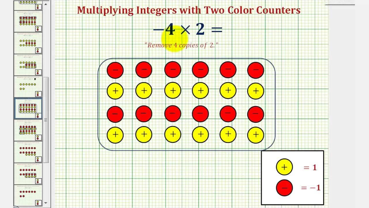 Multiplying Integers Using Two Color Counters Zeros Needed Integers Multiplying Integers Integers Activities Addition of integers using algebra