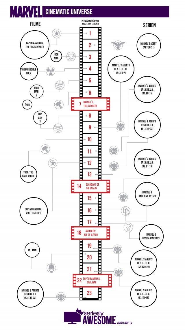 Marvel Filme In Chronologischer Reihenfolge