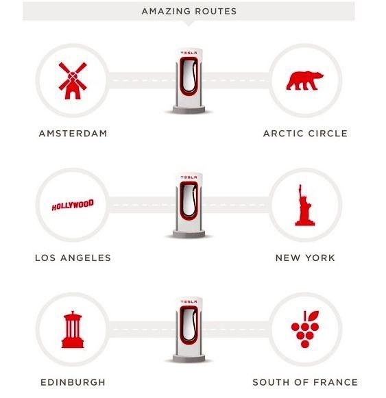 Tesla Motors : déjà 2 000 bornes de recharge rapide dans le monde