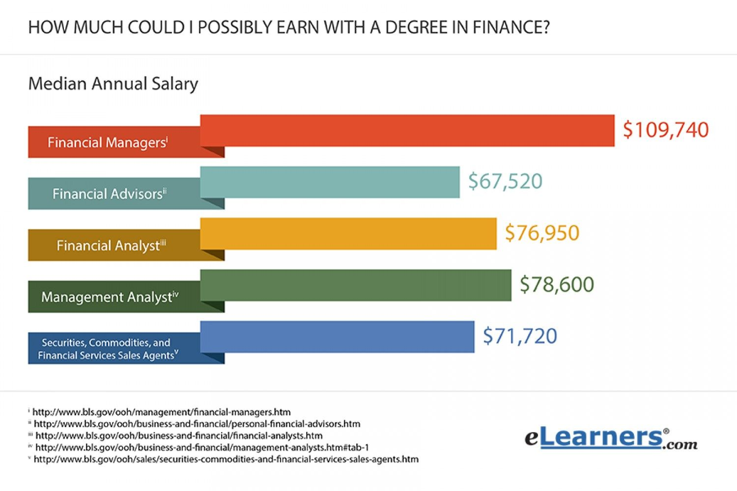Finance Salaries Visual Ly Finance Career Finance Finance Major