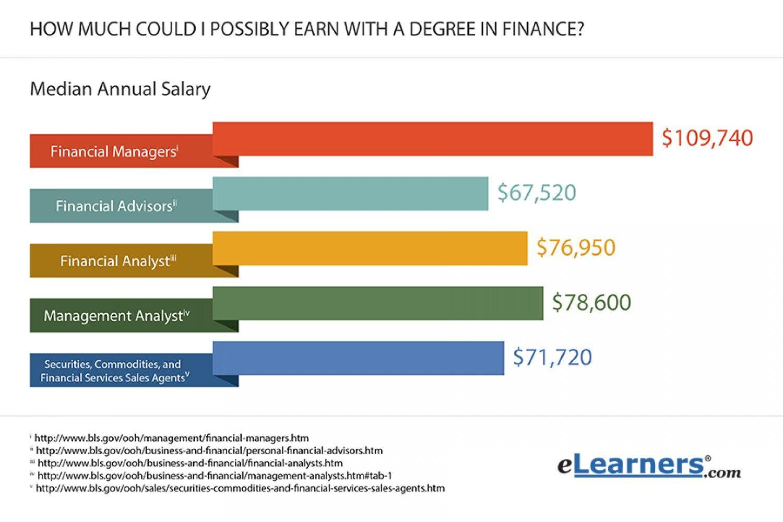 Finance Salaries Visual Ly Finance Career Finance Finance Major