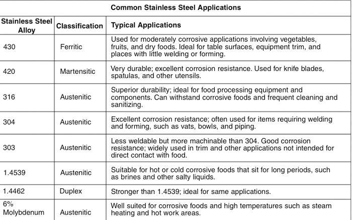 Stainless Steel Grade Comparison Printable Invitation