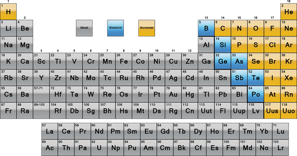 metals nonmetals and metalloids how to tell them apart