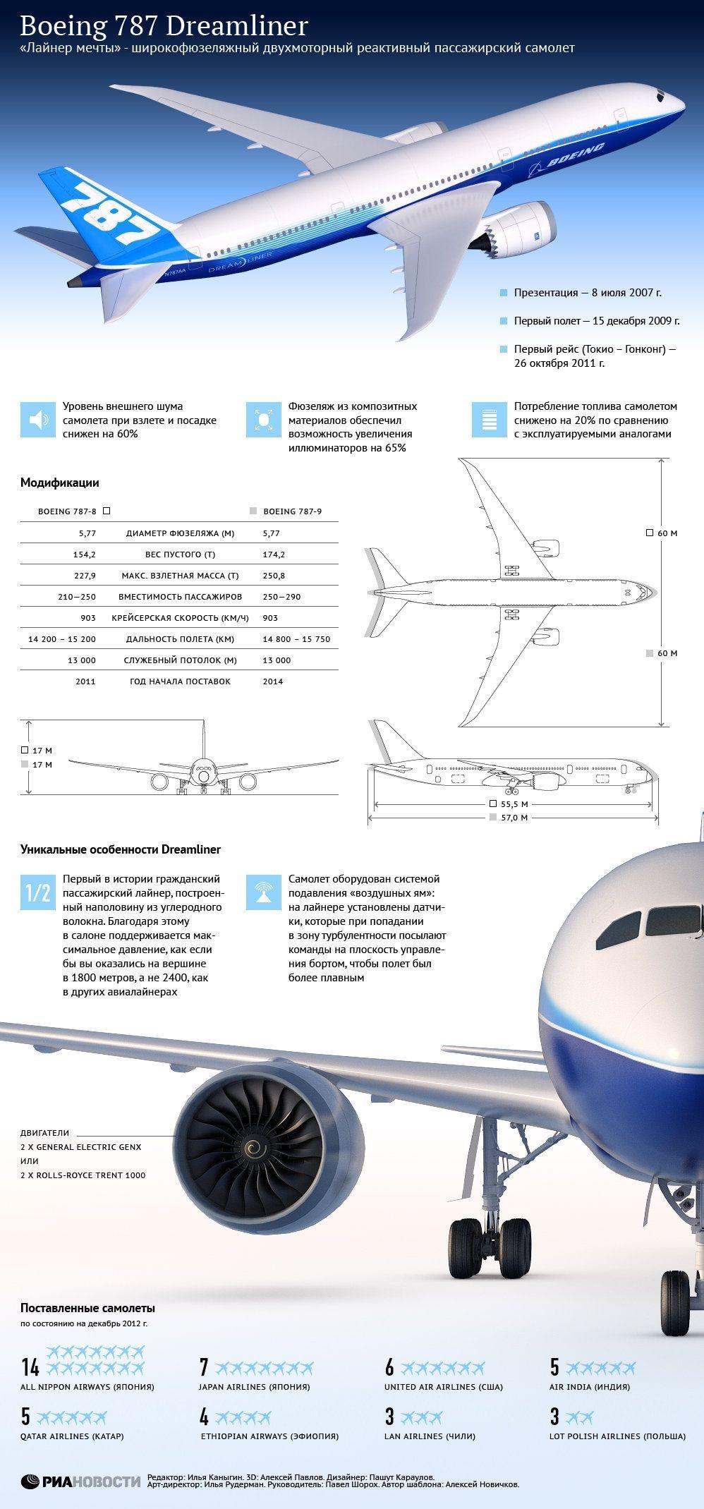 Boeing 787 for sale by Jetnar. https://jetnar.com/jets-for-sale ...