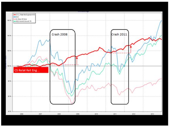 Warum Standardinformationen zu Investmentfonds nicht ausreichen http://wp.me/p2lBDU-Qo