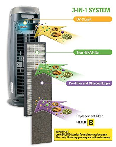 Germguardian Ac4825 3 In 1 Air Cleaning System With True Hepa Filter Uv C Sanitizer Allergen And Odor Reduc Hepa Filter Hepa Filter Air Purifier Air Purifier