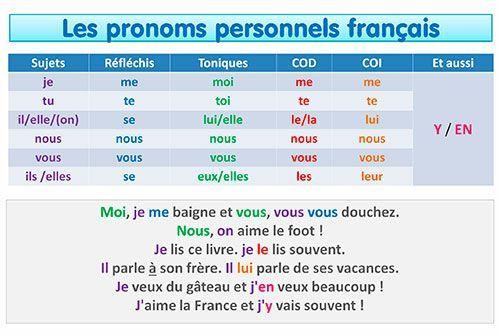 épinglé Sur Cours De Français