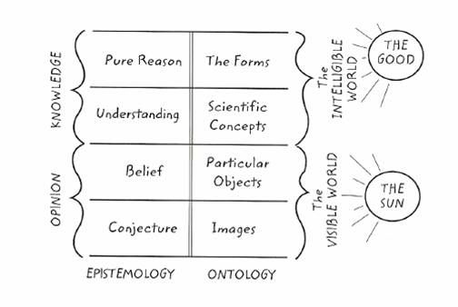 compare and contrast platos philosophy and The plans must indicate what aspects of plato's philosophy the program will  explore,  students can use this text to annotate and compare/contrast it to other .