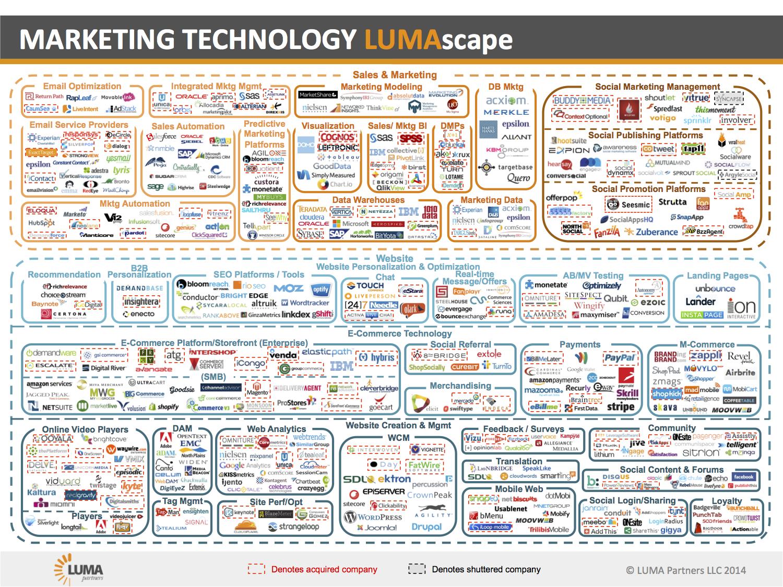 riseandshine screenshot 13png. Marketingtechnology-lumascape-4-23-13.png (1500×1125) Riseandshine Screenshot 13png