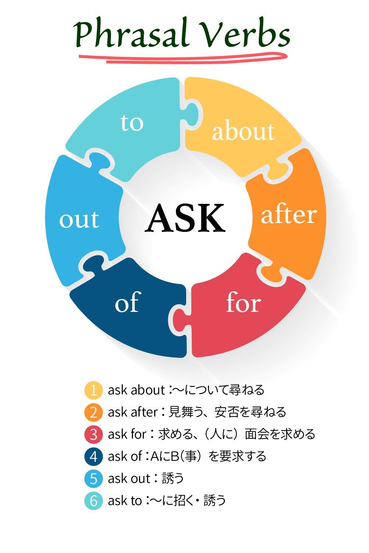 英語 尋ねる