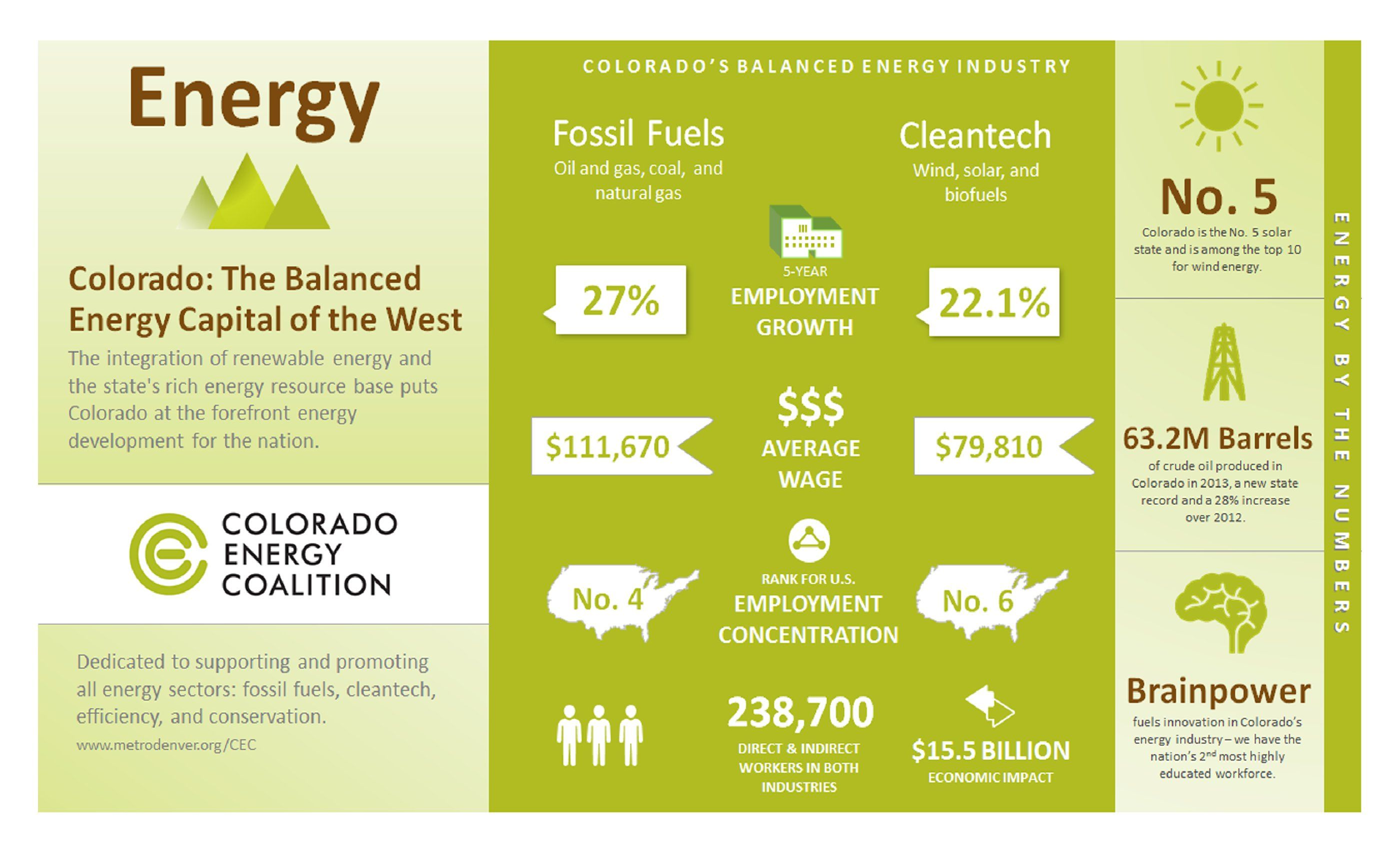 The Colorado Energy Coalition Is Dedicated To Supporting