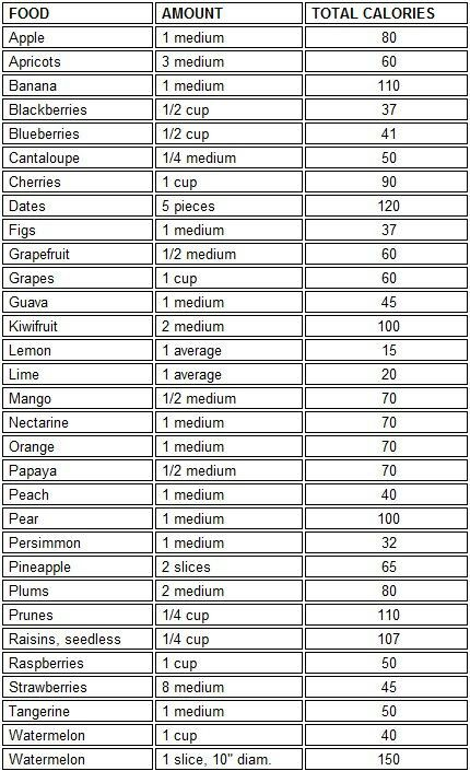 Fruits Nutrition Facts From The Us Food Drug Administration Fruit Nutrition Facts Vegetable Nutrition Facts Vegetable Calorie Chart