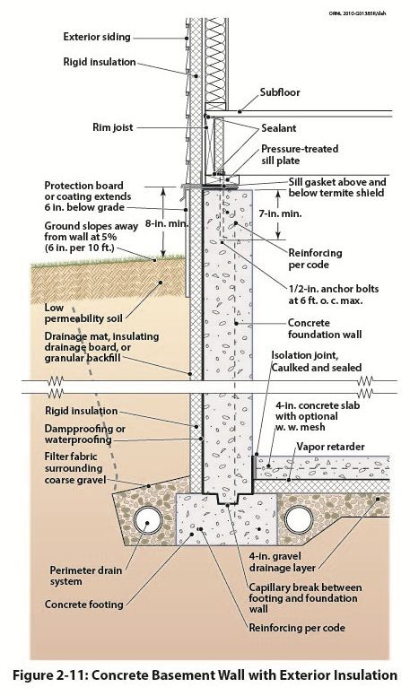 Basement wall detail dettagli archit pinterest for Basement foundation construction