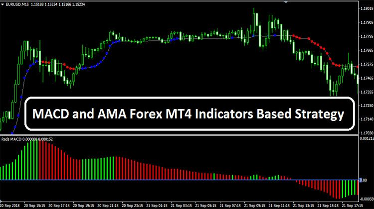 Macd And Ama Forex Mt4 Indicators Based Strategy Base