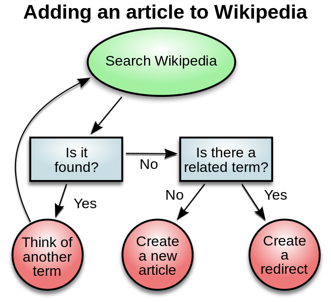 Adding An Article To Wikipedia