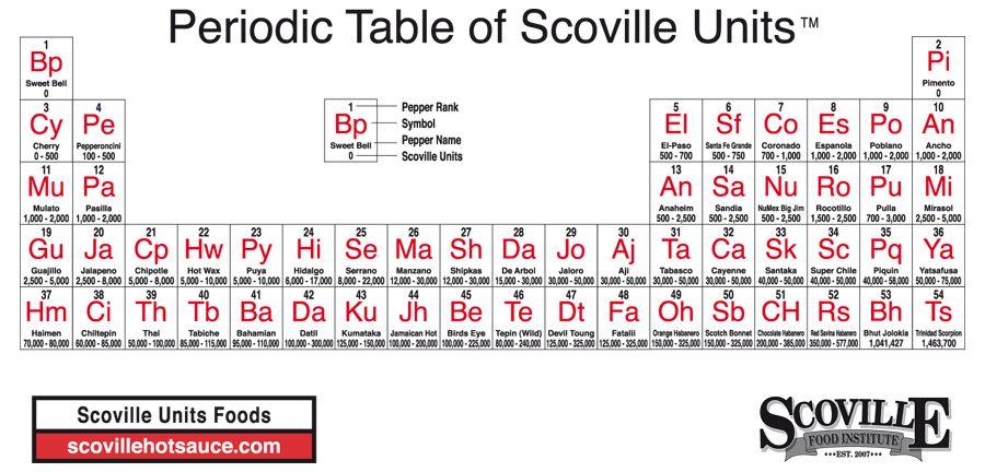 Periodic Table Of Scoville Units In 2019 Stuffed Hot
