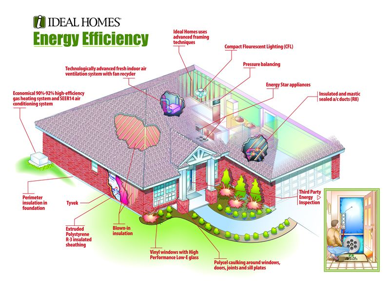 Making a house energy efficient is easier than you might for Eco efficient homes