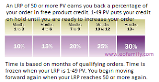 Essential Oil Family: doTerra Myth #1: The Loyalty Rewards Program