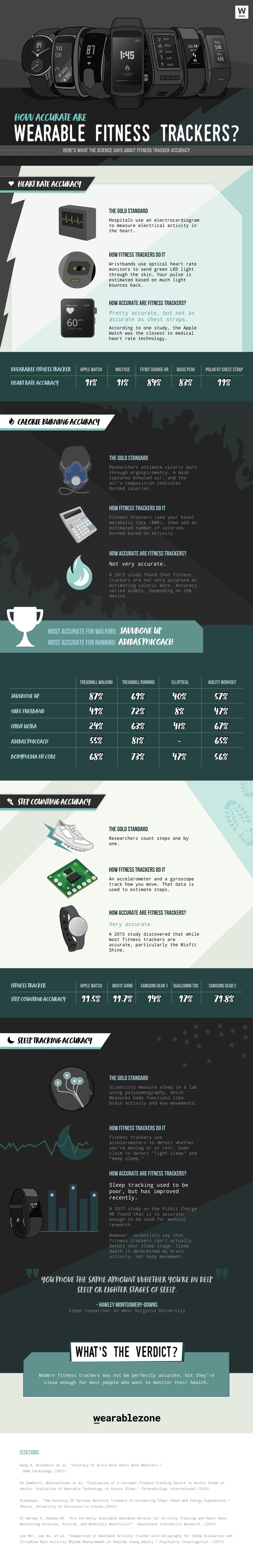 Garmin Vivosmart HR vs. Fitbit Alta HR: Which One Comes Out On Top ...