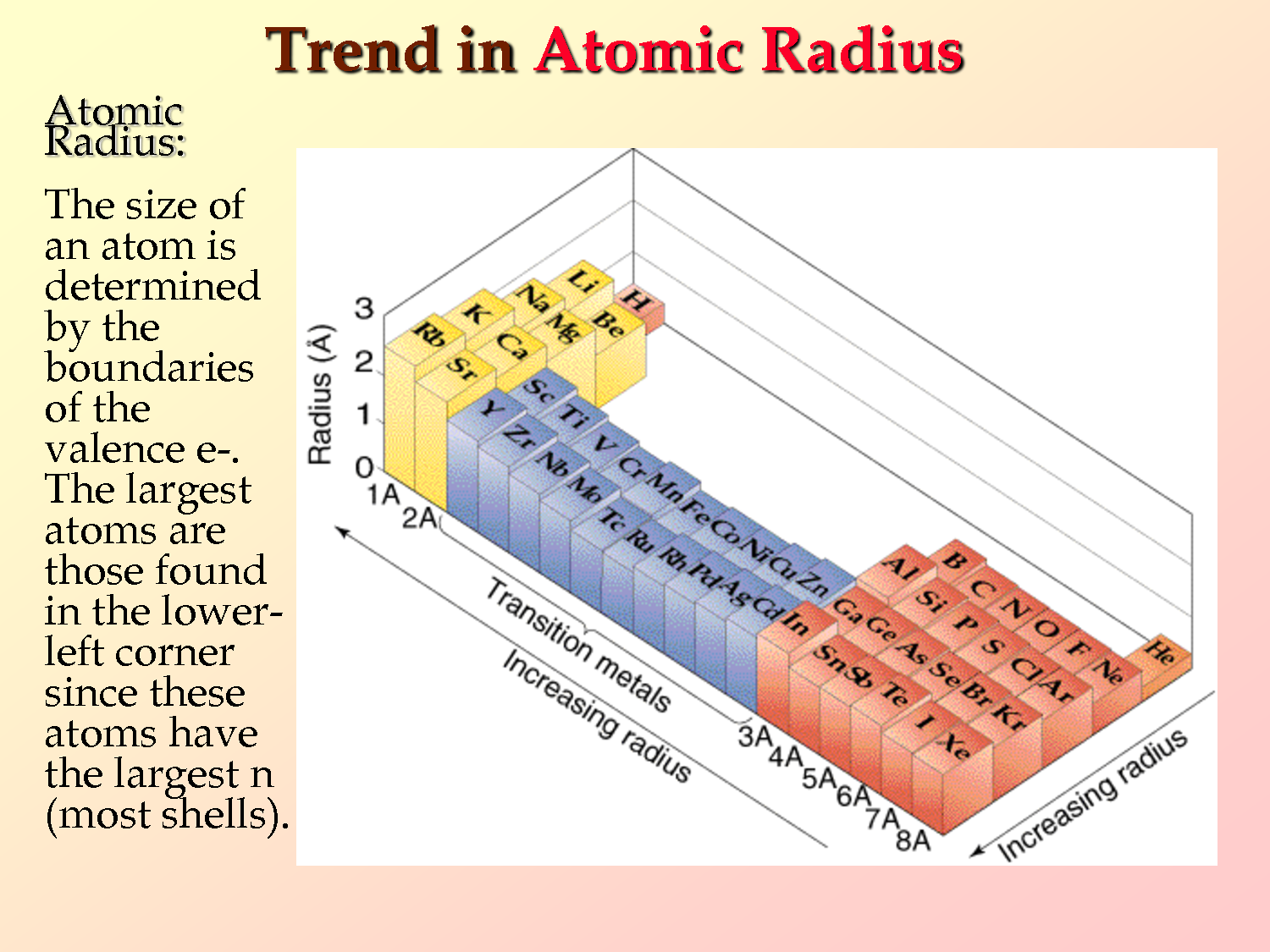 Periodic Table Properties And Trends