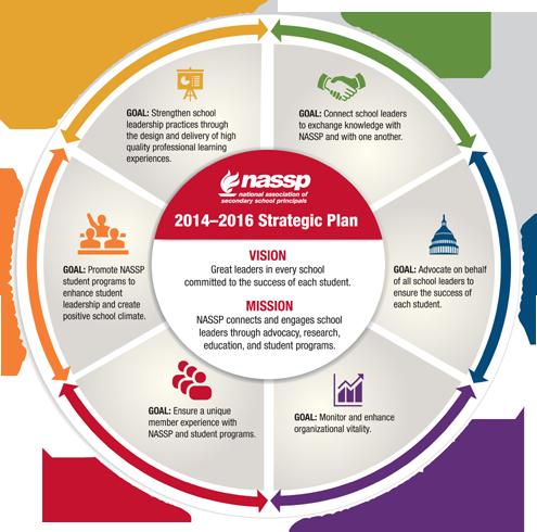 strategic plan process graphic Google Search – Strategic Plan