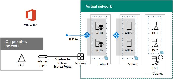 75c303ed080e9efd83632b16ad0268da - Azure Site To Site Vpn Configuration