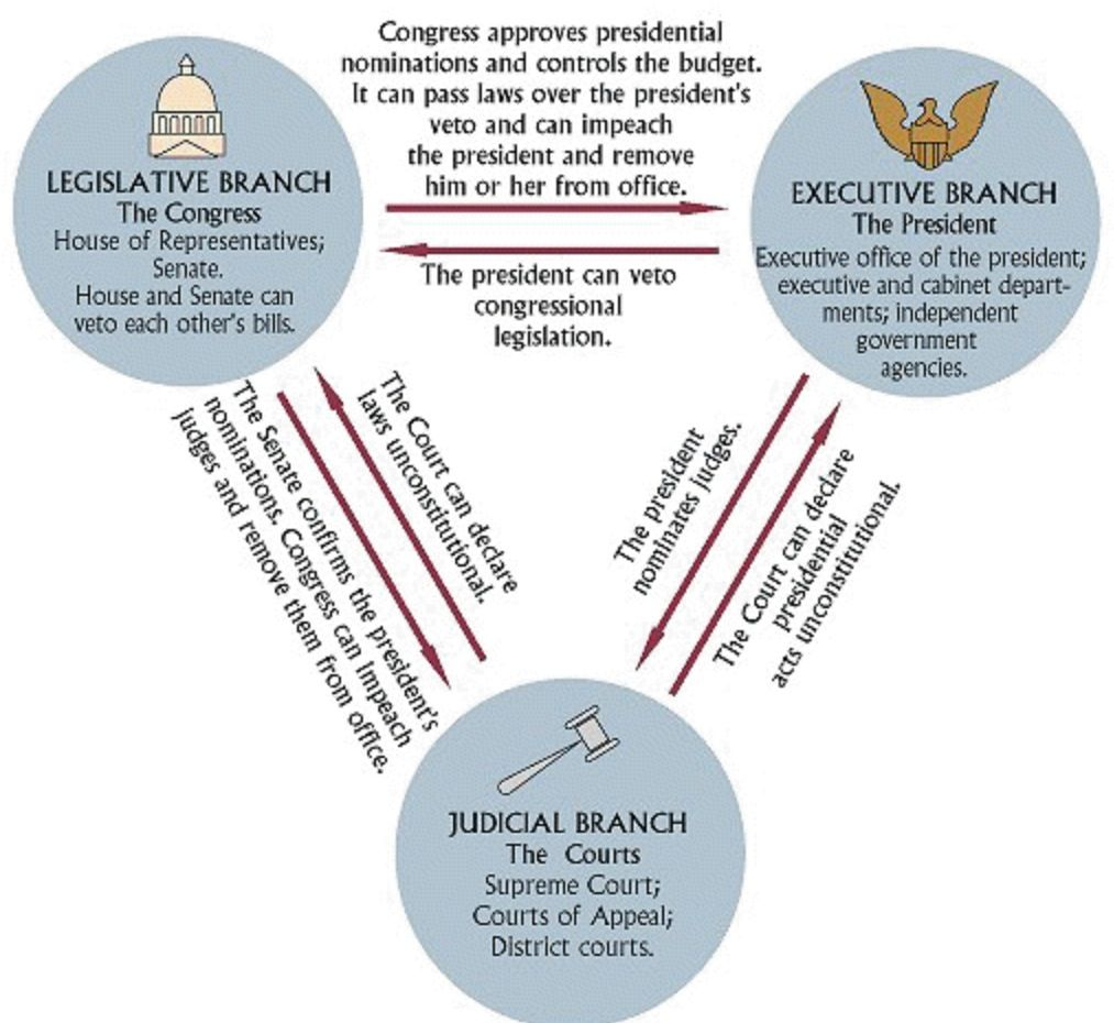 4 practices of check and balance in the malaysia parliamentary system Because there is a lack of obvious separation of power, some believe that a parliamentary system can place too much power in the executive entity, leading to the feeling that the legislature or judiciary have little scope to administer checks or balances on the executive.