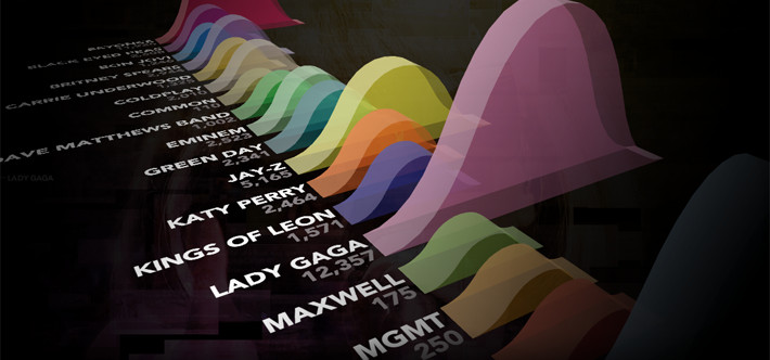 17 Best images about Data Visualization Art on Pinterest | Ibm ...