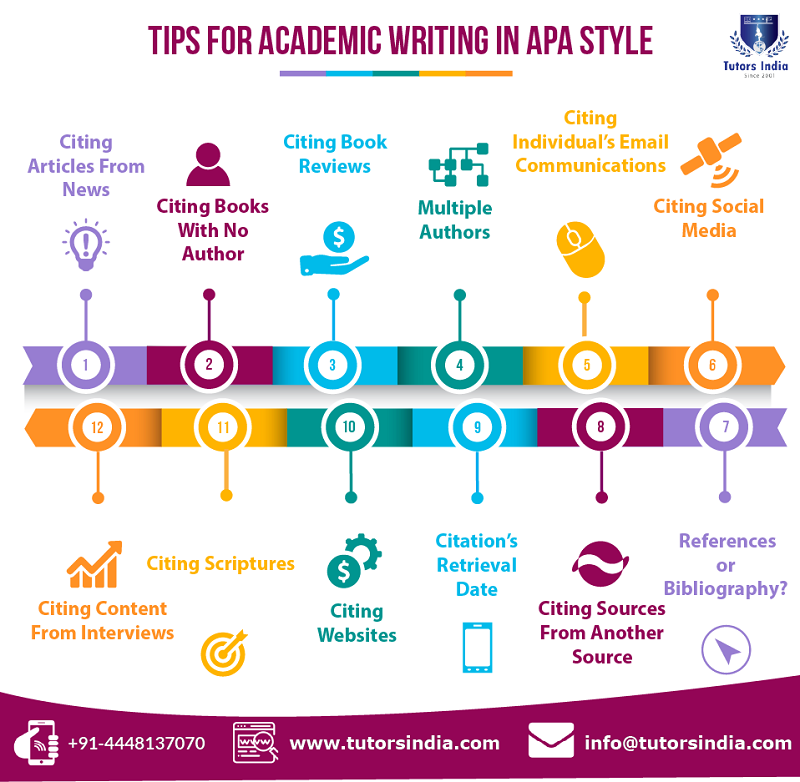 12 Important Tips For Academic Writing In Apa Style Academic Writing Thesis Writing Dissertation Writing