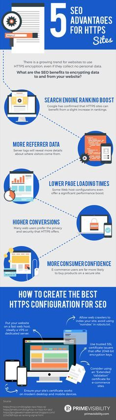 SEO is by far one of the most successful Internet marketing approaches. When…