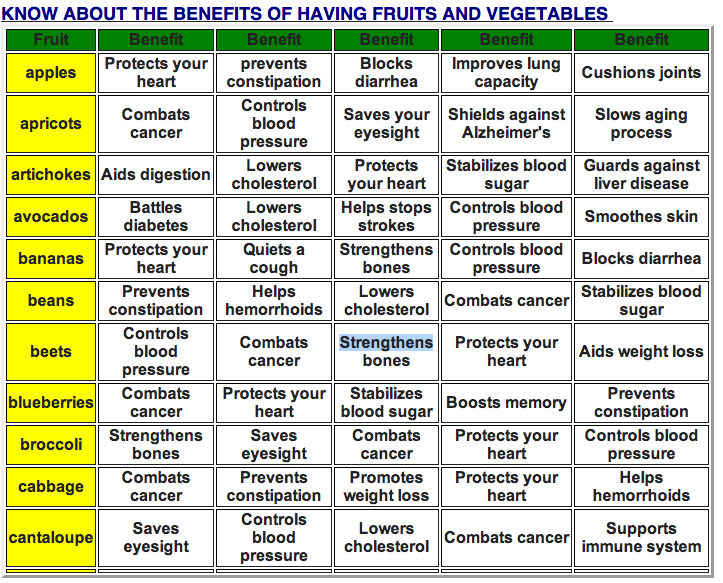 Know About The Benefits Of Having Fruits And Vegetable For