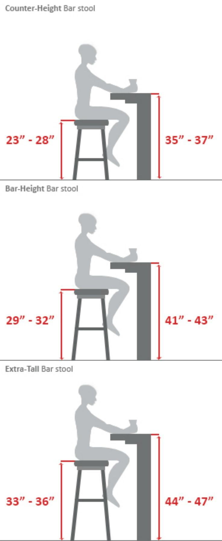 ~Bar Stool Buying Guide...Or The Builderu0027s Guide. When Building Desks,  Tables Or Bars These Measurements Come In Handy. #design #interiordesign